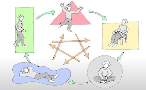 Zur Formenschule gehören die 5 Elemente und ihre Wirkung auf den Menschen